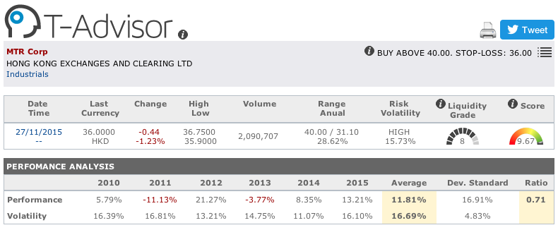 MTR Corporation main figures in T-Advisor