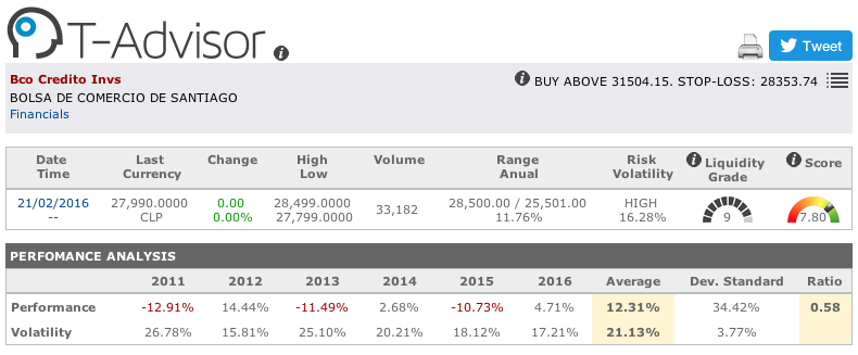 Banco de Crédito e Inversiones main figures in T-Advisor