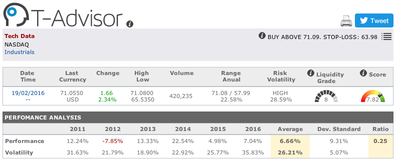 Datos principales de Data Tech Corp en T-Advisor