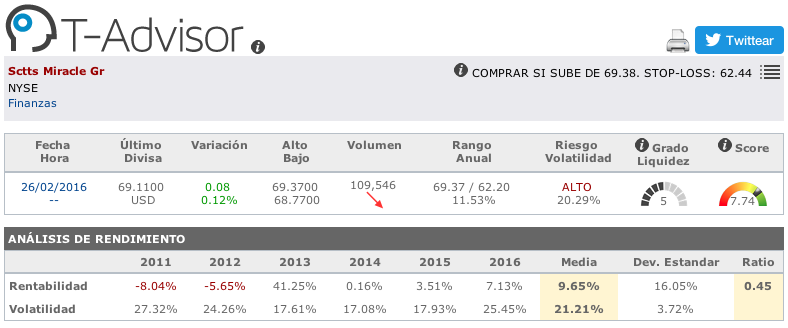Datos principales de Scotts Miracle Gro en T-Advisor