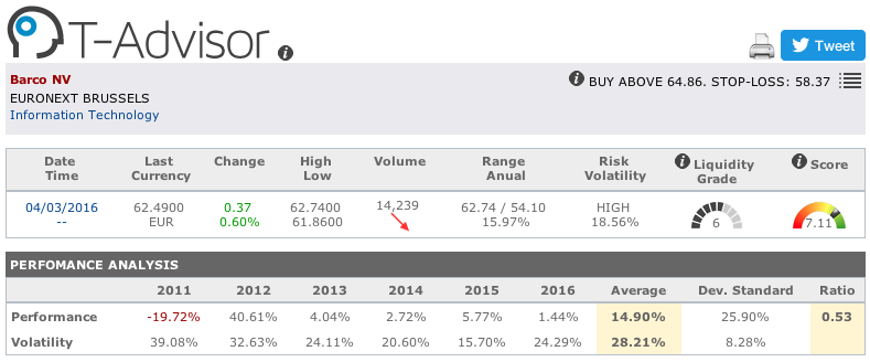 Barco main figures in T-Advisor