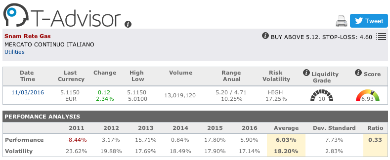 Snam Rete Gas main figures in T-Advisor