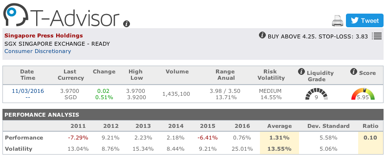 Singapore Press Holdings main figures in T-Advisor