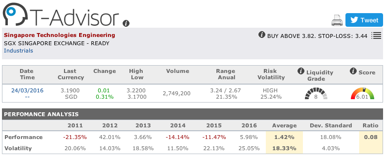 Singapore Technologies Engineering main figures in T-Advisor