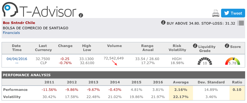 Banco Santander Chile main figures in T-Advisor