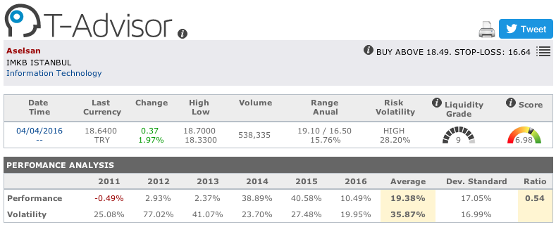 Aselsan main figures in T-Advisor