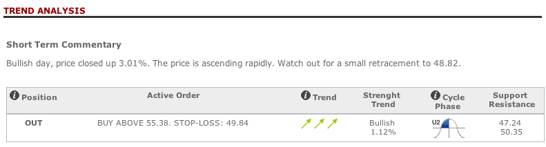 Kon DSM trend analysis in T-Advisor