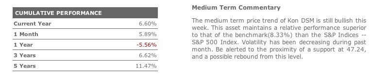 Historical performance in T-Advisor