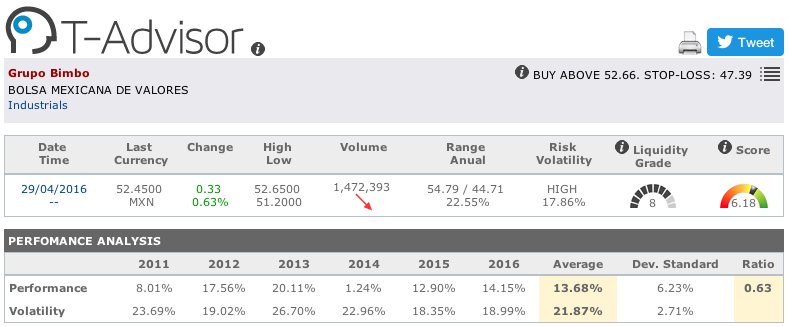 Grupo Bimbo main figures in T-Advisor