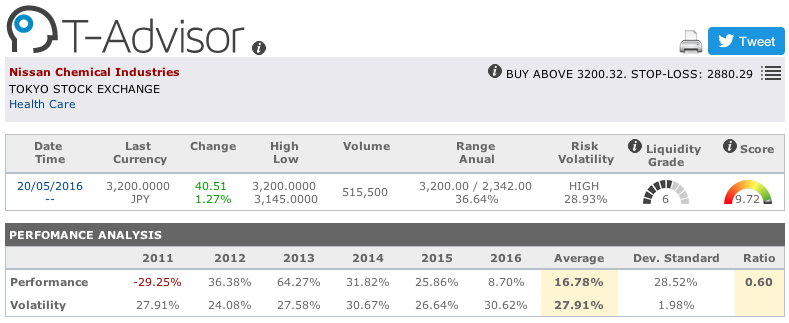 Nissan Chemical Industries main figures in T-Advisor