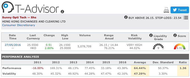 Sunny Optical Technology main figures in T-Advisor