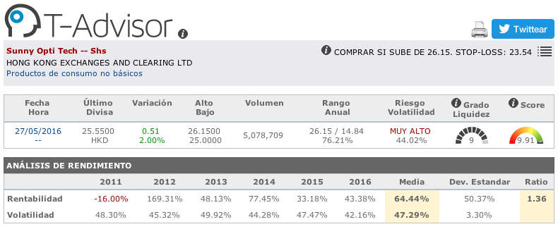 Datos principales de Sunny Optical Technologies en T-Advisor