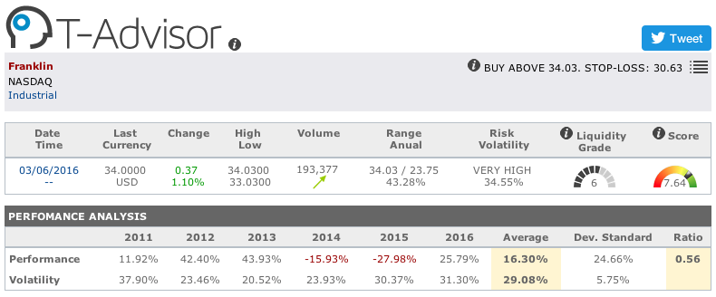 Franklin Electric main figures in T-Advisor