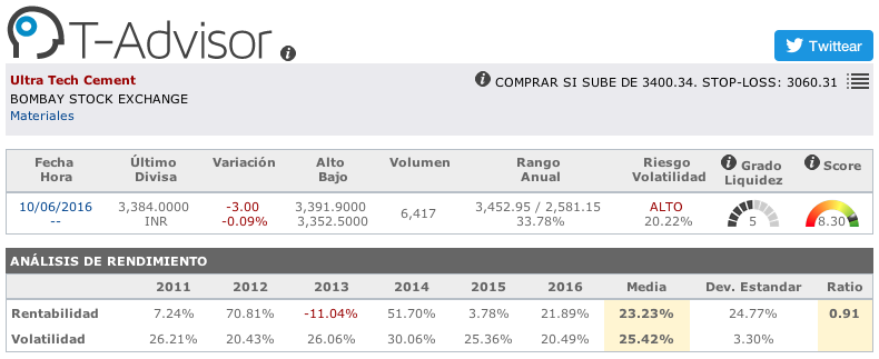 Datos principales de Ultra Tech Cement en T-Advisor