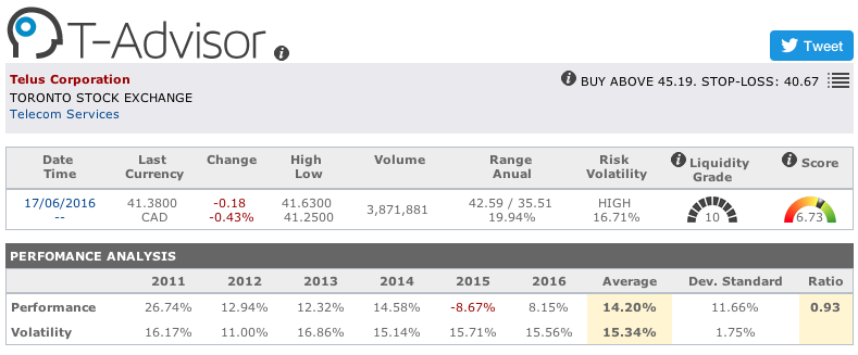 Telus Corporation main figures in T-Advisor