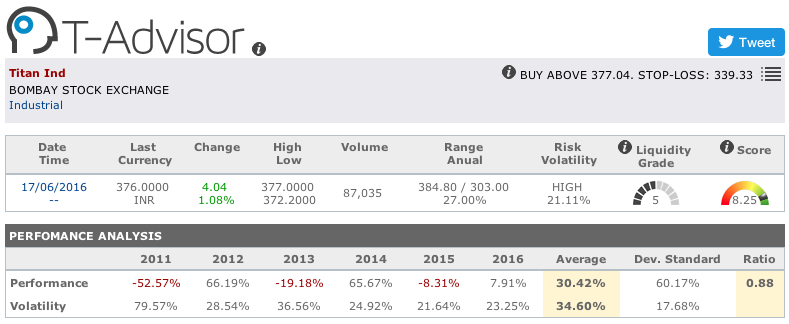 Titan Industries main figures in T-Advisor