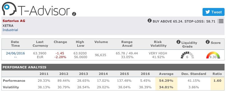 Sartorius main figures in T-Advisor