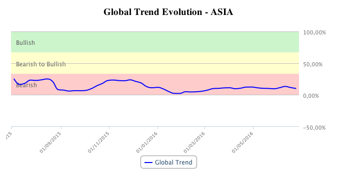 Asia global trends in the first semester