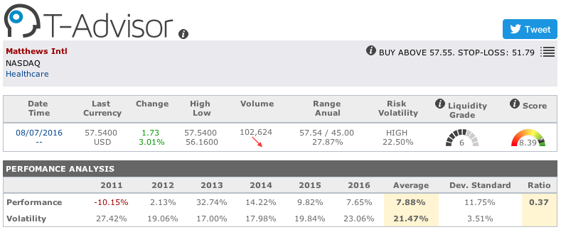 Matthews International main figures in T-Advisor