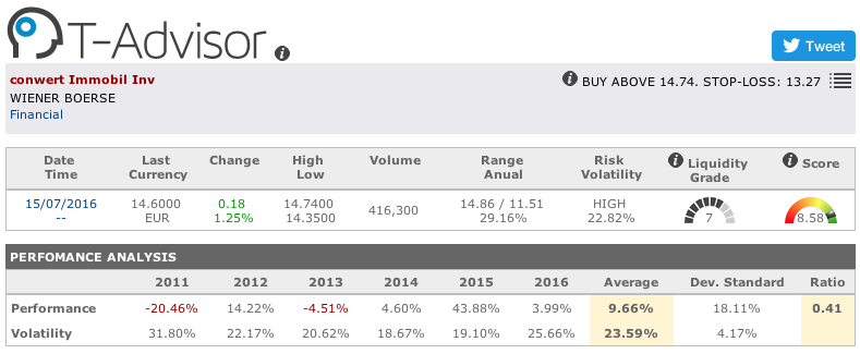 Conwert Immobilien main figures in T-Advisor