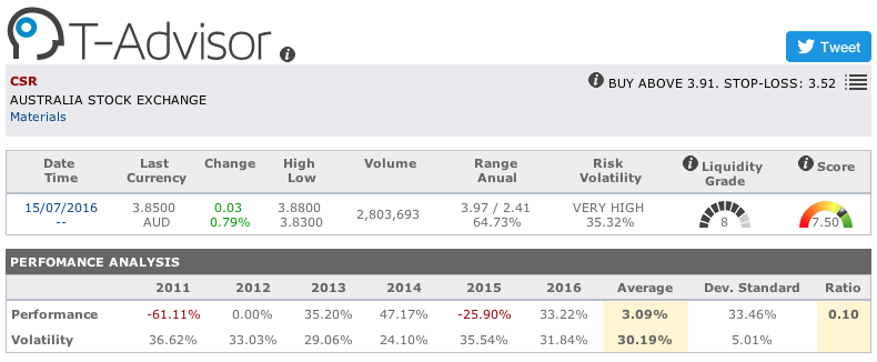 CSR main figures in T-Advisor