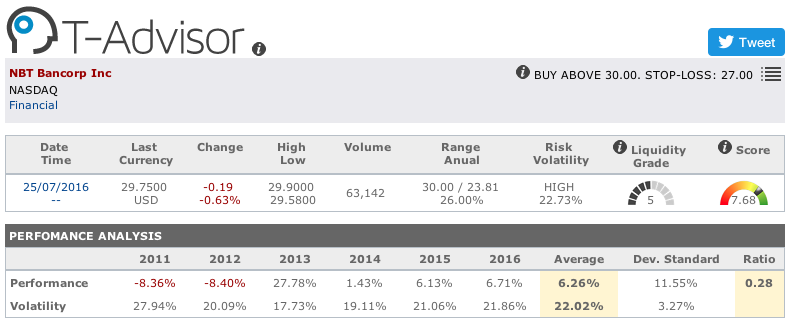 NBT Bancorp main figures in T-Advisor