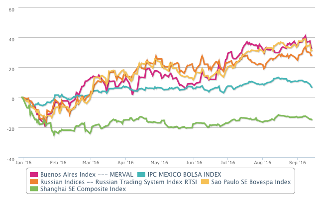 Evolution of emerging markets YTD