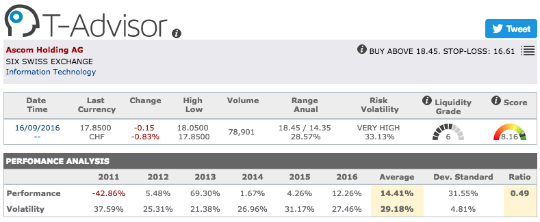 Ascom main figures in T-Advisor