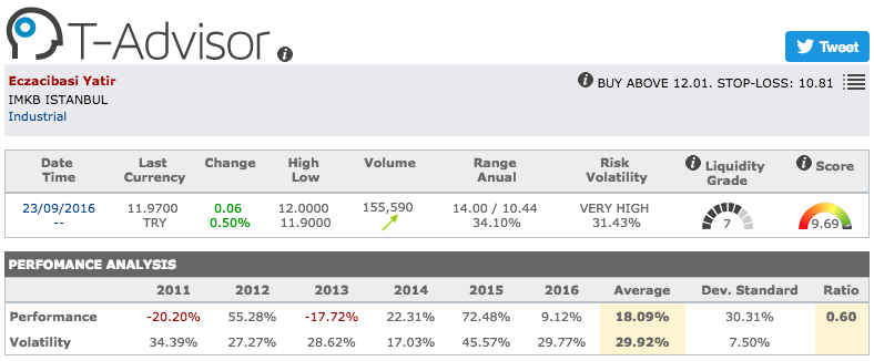 Eczacibasi Yatirim main figures in T-Advisor