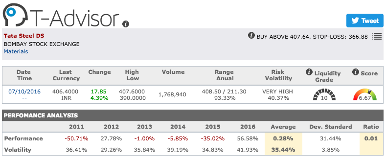 Tata Steel main figures in T-Advisor