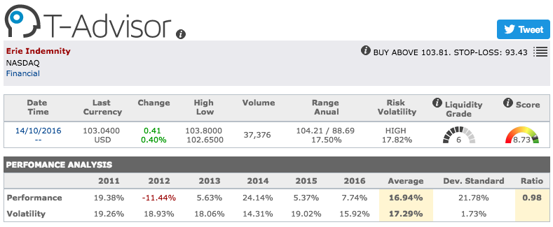 Erie Insurance Group main figures in T-Advisor