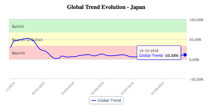 T-Advisor global trend evolution chart in T-Advisor