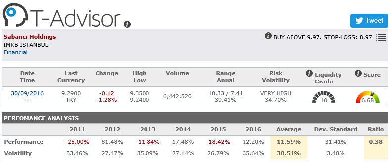 Sabanci Holdings main figures in T-Advisor