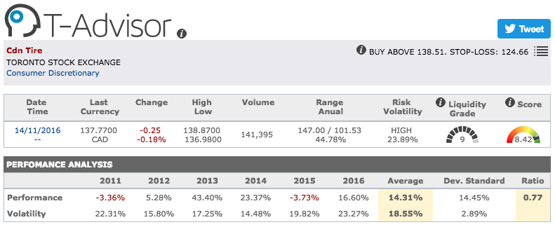 Canadian Tire main figures in T-Advisor