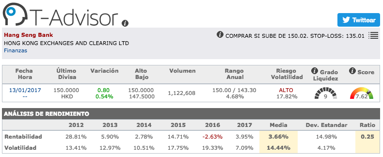 Datos principales de Hang Seng Bank en T-Advisor