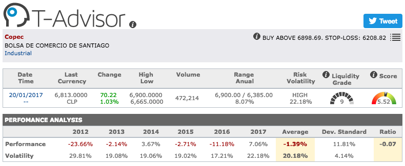 Copec main figures in T-Advisor