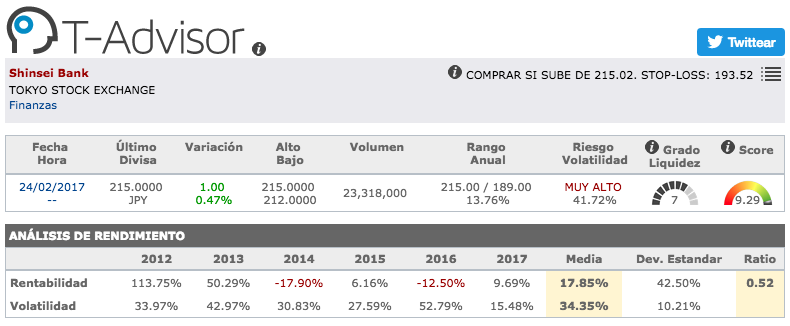 Datos principales de Shinsei Bank en T-Advisor
