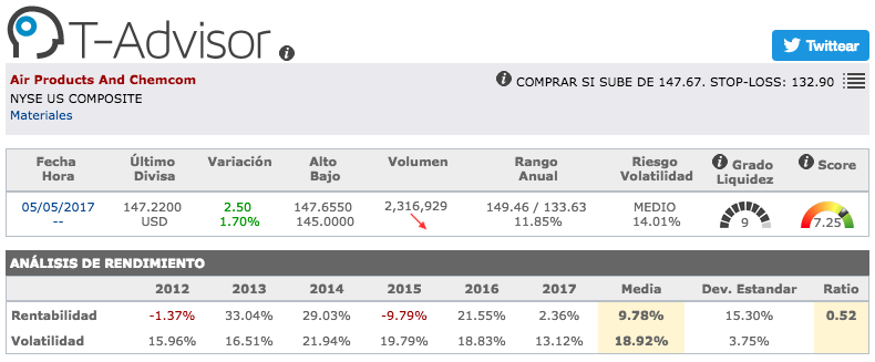 Datos principales de Air Products and Chemicals en T-Advisor