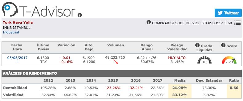 Datos principales de Turkish Airlines en T-Advisor
