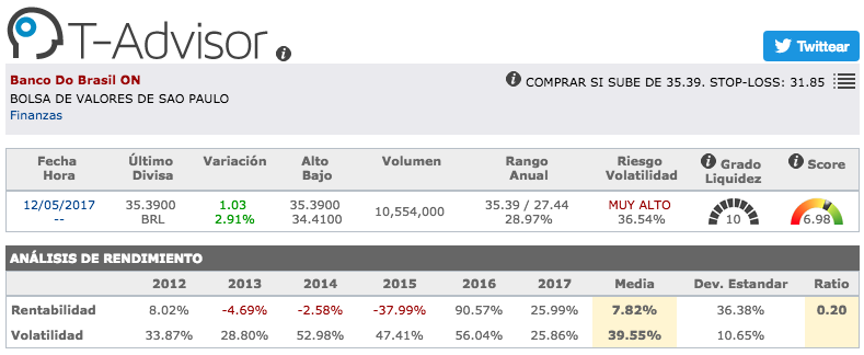 Datos principales de Banco do Brasil en T-Advisor
