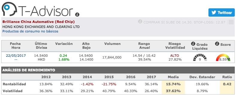 Datos principales de Brilliance China Automative en T-Advisor