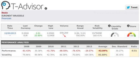 T-Advisor volatility and liquidity figures