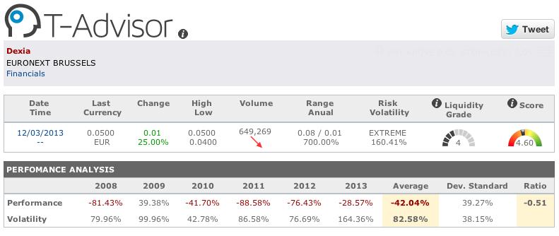 T-Advisor volatility and liquidity figures
