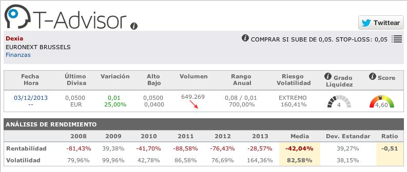 Datos de volatilidad y liquidez de valores en T-Advisor