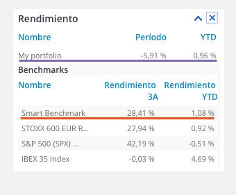 Dato de smart benchmark comparado con rendimiento en la pantalla de T-Advisor