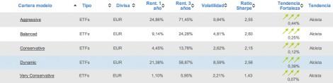 Carteras modelo cuantitativo por perfil inversor en T-Advisor
