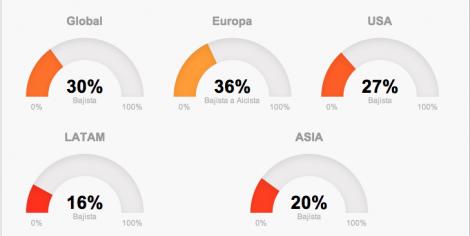 Mercados mundiales la última semana de enero de 2014