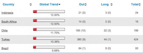 Worst markets last week January 2014