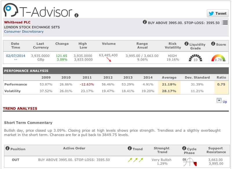 Main data Whitbread by T-Advisor