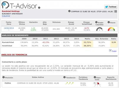 Datos principales de Randstad Holdings en T-Advisor